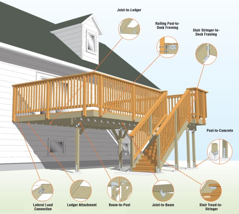 Deck Building Diagram